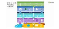 Microsoft Data Platform